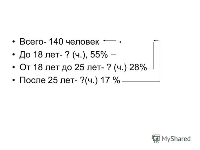 Всего- 140 человек До 18 лет- ? (ч.), 55% От 18 лет до 25 лет- ? (ч.) 28% После 25 лет- ?(ч.) 17 %