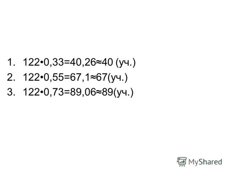 1.1220,33=40,2640 (уч.) 2.1220,55=67,167(уч.) 3.1220,73=89,0689(уч.)