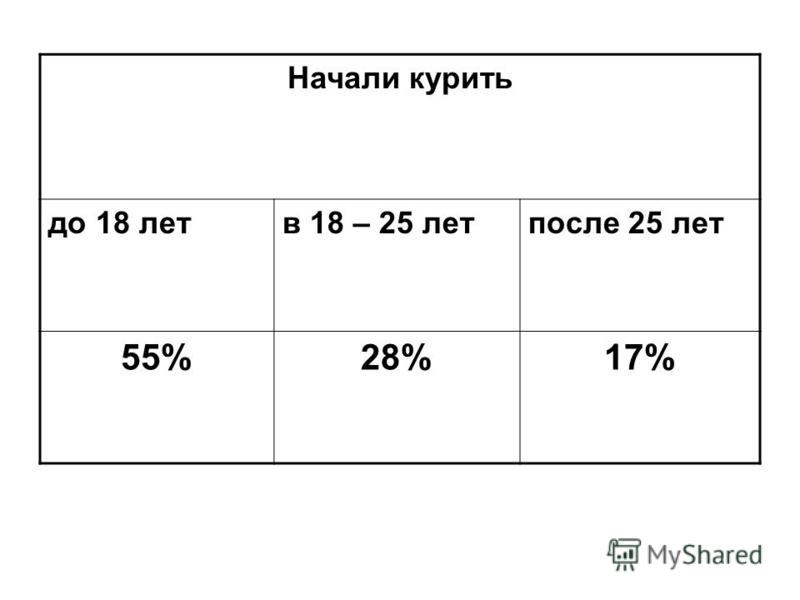 Начали курить до 18 лет в 18 – 25 лет после 25 лет 55%28%17%