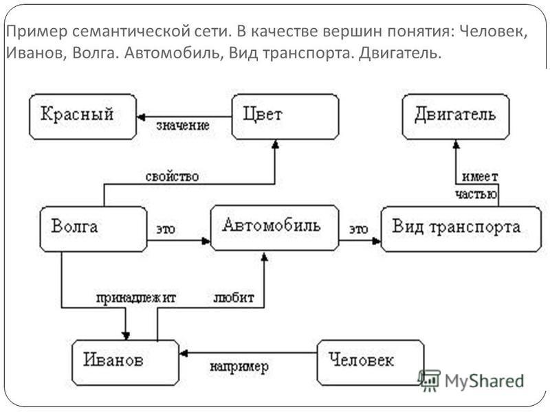 Пример семантической сети. В качестве вершин понятия : Человек, Иванов, Волга. Автомобиль, Вид транспорта. Двигатель.