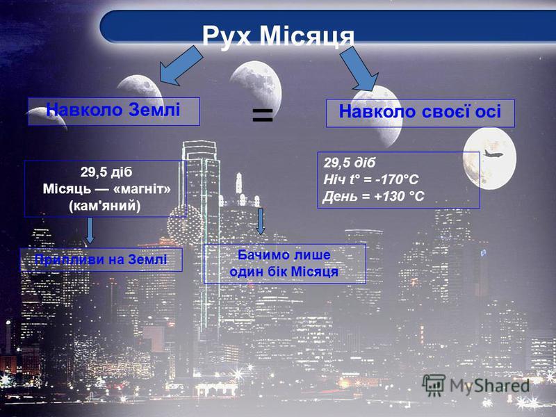 Навколо своєї осі = 29,5 діб Місяць «магніт» (кам'яний) 29,5 діб Ніч t° = -170°C День = +130 °С Припливи на Землі Бачимо лише один бік Місяця