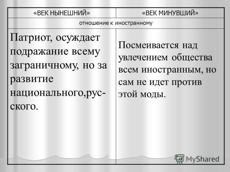 «ВЕК НЫНЕШНИЙ»«ВЕК МИНУВШИЙ» отношение к иностранному Патриот, осуждает подражание всему заграничному, но за развитие национального,русского. Посмеивается над увлечением общества всем иностранным, но сам не идет против этой моды.