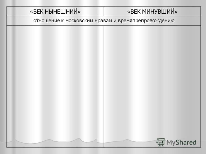«ВЕК НЫНЕШНИЙ»«ВЕК МИНУВШИЙ» отношение к московским нравам и времяпрепровождению