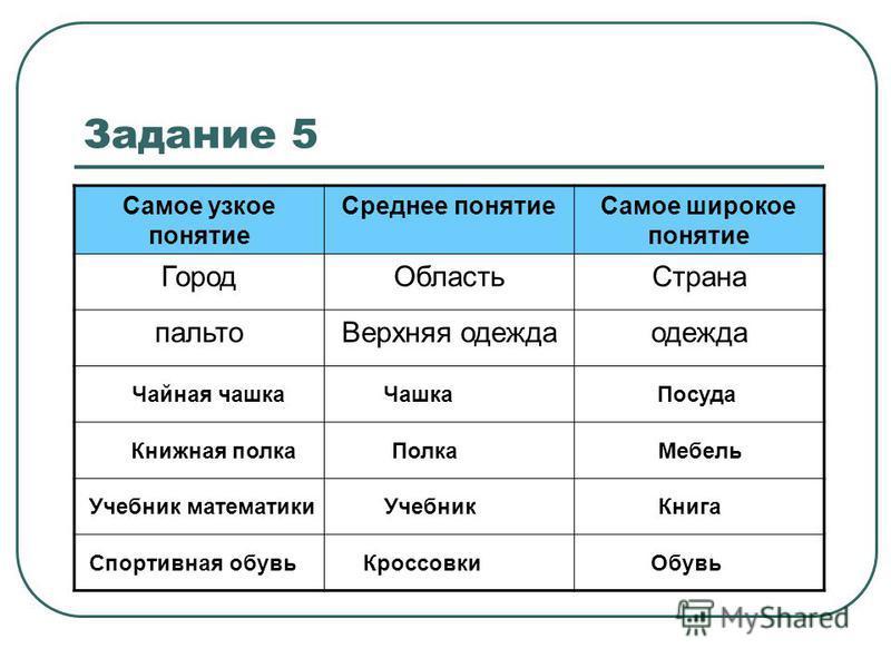 Задание 1 стр. 18 Задание 2 стр. 18 Задание 3 стр. 18 Задание 4 стр. 19