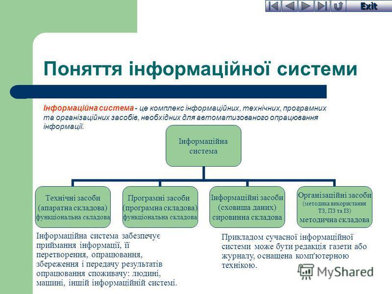 Exit Поняття інформаційної системи Інформаційна система - це комплекс інформаційних, технічних, програмних та організаційних засобів, необхідних для автоматизованого опрацювання інформації. Інформаційна система забезпечує приймання інформації, її пер