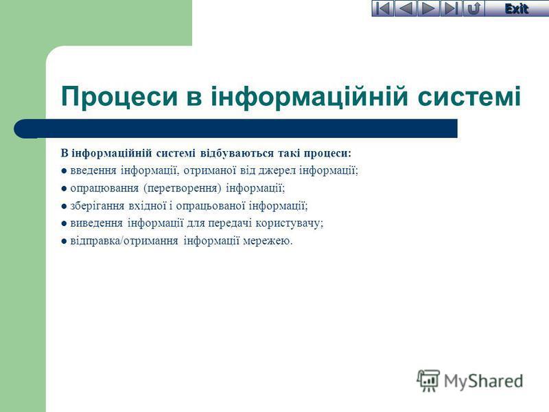 Exit Процеси в інформаційній системі В інформаційній системі відбуваються такі процеси: введення інформації, отриманої від джерел інформації; опрацювання (перетворення) інформації; зберігання вхідної і опрацьованої інформації; виведення інформації дл