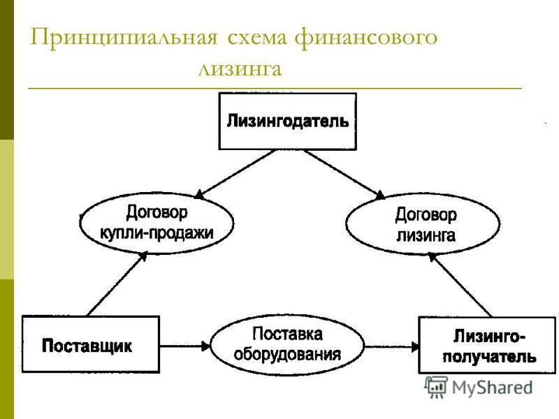 Принципиальная схема финансового лизинга