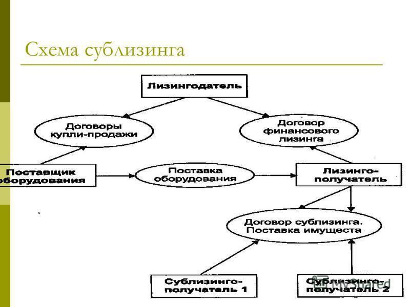 Схема сублизинга