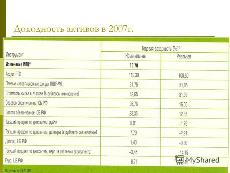 Доходность активов в 2007 г.