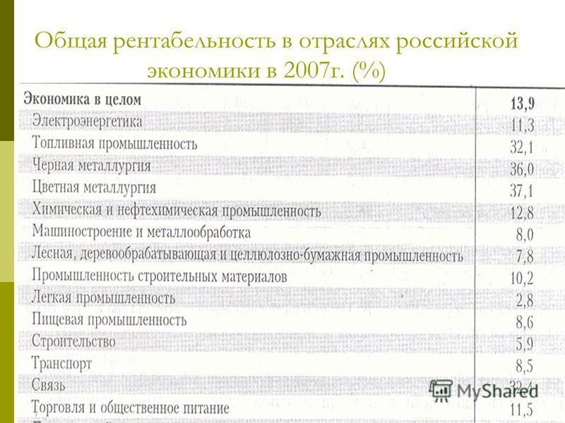 Общая рентабельность в отраслях российской экономики в 2007 г. (%)