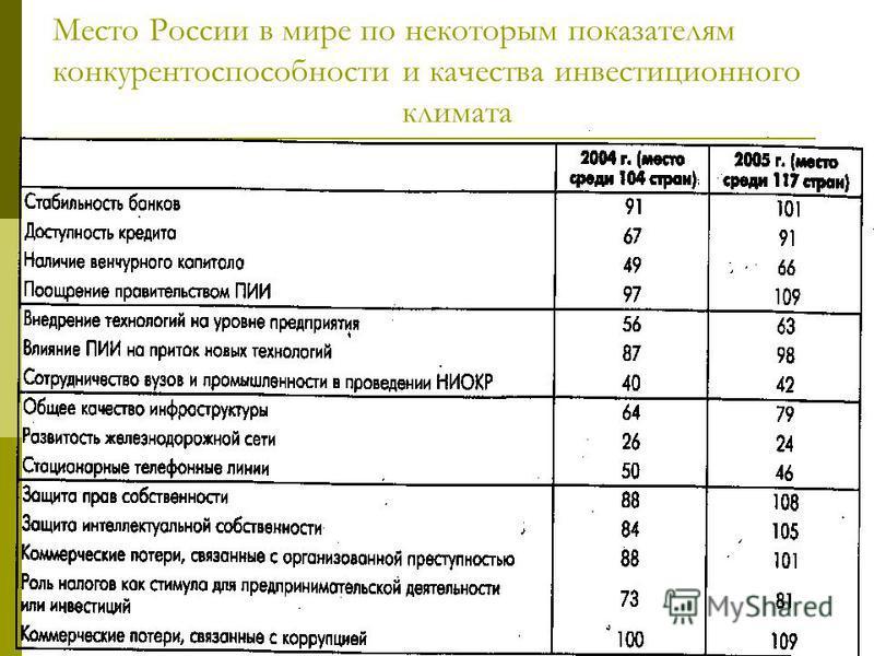 Место России в мире по некоторым показателям конкурентоспособности и качества инвестиционного климата