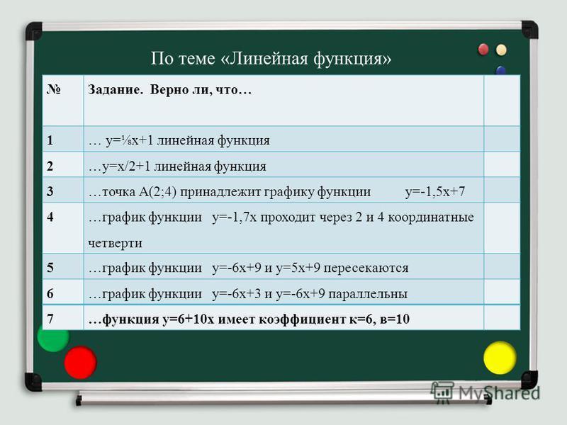 Задание. Верно ли, что… 1… у=х+1 линейная функция 2…у=х/2+1 линейная функция 3…точка А(2;4) принадлежит графику функции у=-1,5 х+7 4 …график функции у=-1,7 х проходит через 2 и 4 координатные четверти 5…график функции у=-6 х+9 и у=5 х+9 пересекаются