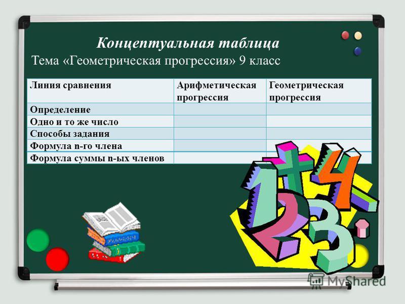 Линия сравнения Арифметическая прогрессия Геометрическая прогрессия Определение Одно и то же число Способы задания Формула n-го члена Формула суммы n-ых членов Концептуальная таблица Тема «Геометрическая прогрессия» 9 класс
