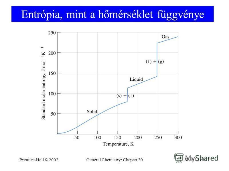 Prentice-Hall © 2002General Chemistry: Chapter 20Slide 13 of 37 Entrópia, mint a hőmérséklet függvénye