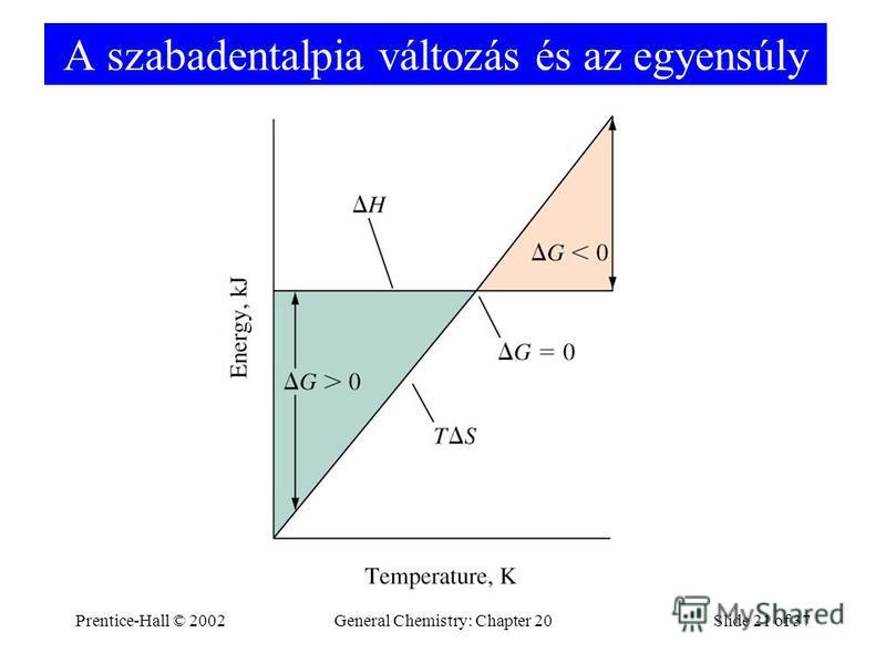 Prentice-Hall © 2002General Chemistry: Chapter 20Slide 21 of 37 A szabadentalpia változás és az egyensúly