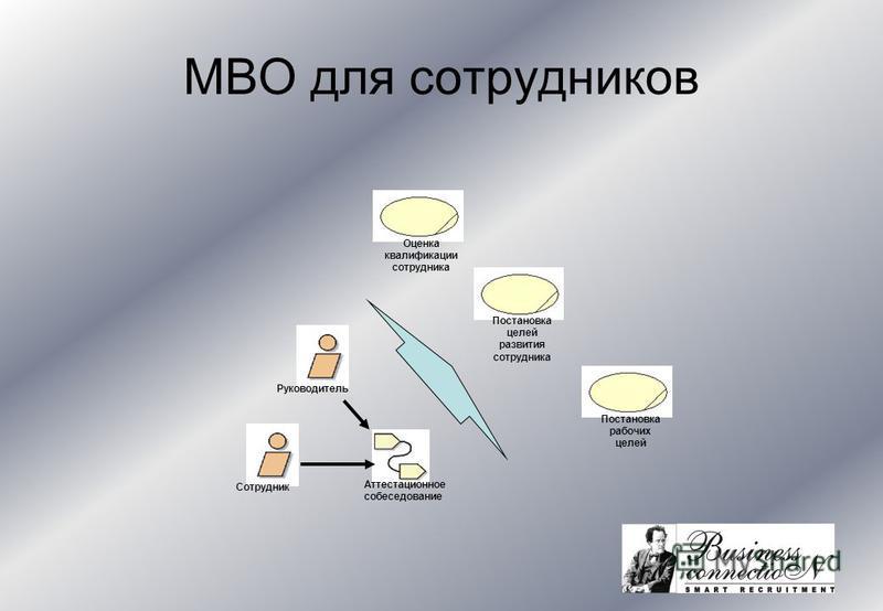 MBO для сотрудников Руководитель Аттестационное собеседование Оценка квалификации сотрудника Постановка рабочих целей Постановка целей развития сотрудника Сотрудник