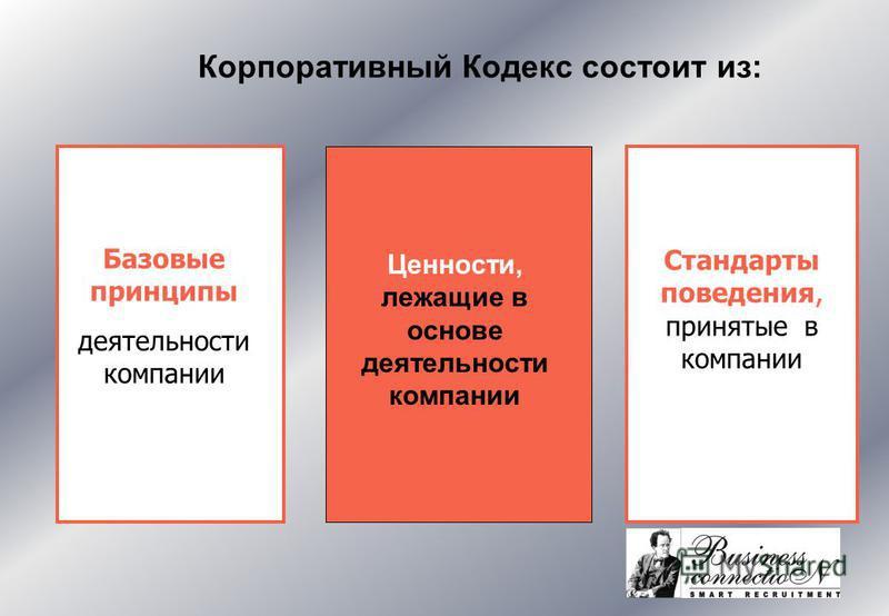 Корпоративный Кодекс состоит из: Ценности, лежащие в основе деятельности компании Базовые принципы деятельности компании Стандарты поведения, принятые в компании