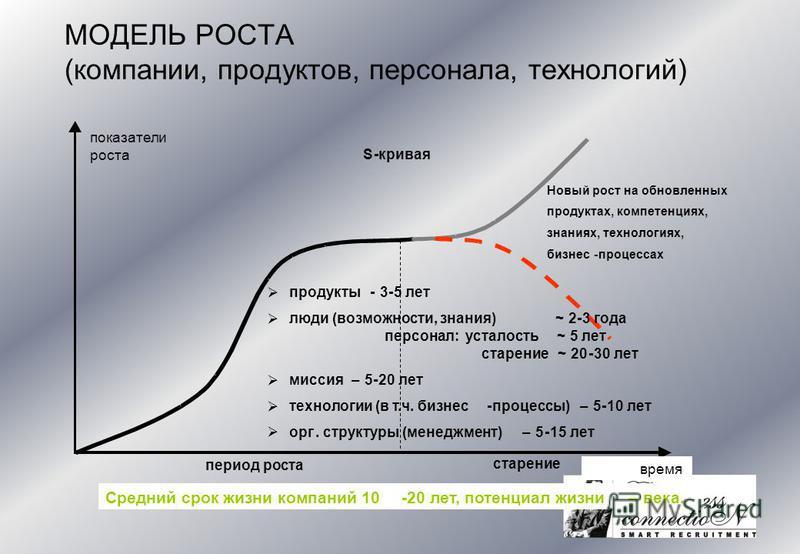 показатели S-кривая роста время период роста продукты-3-5 лет люди (возможности, знания)~2-3 года персонал: усталость~5 лет старение~20-30 лет миссия–5-20 лет технологии (в т.ч. бизнес-процессы)–5-10 лет орг. структуры (менеджмент)–5-15 лет Средний с