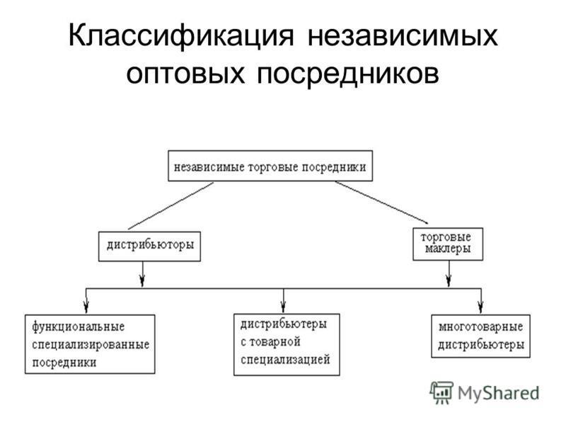Классификация независимых оптовых посредников