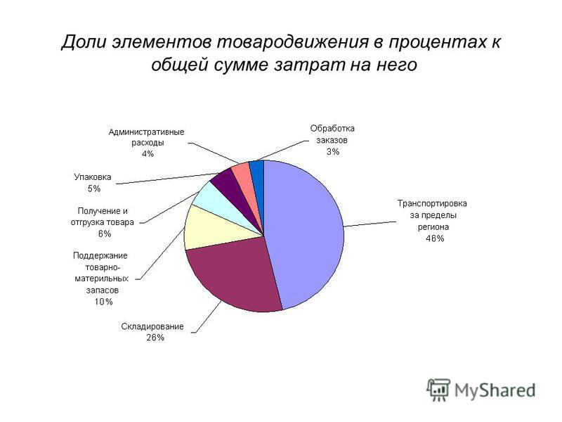 Доли элементов товародвижения в процентах к общей сумме затрат на него