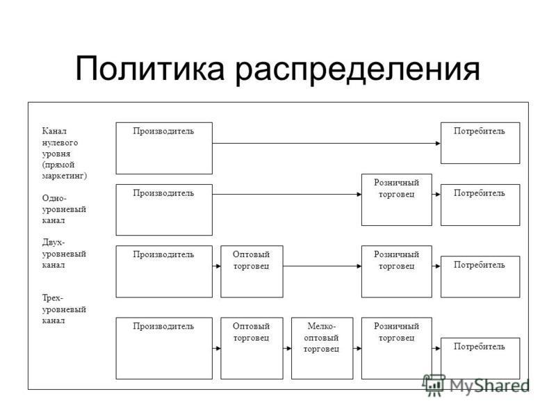 Политика распределения Канал нулевого уровня (прямой маркетинг) Одно- уровневый канал Двух- уровневый канал Трех- уровневый канал Производитель Оптовый торговец Мелко- оптовый торговец Розничный торговец Потребитель