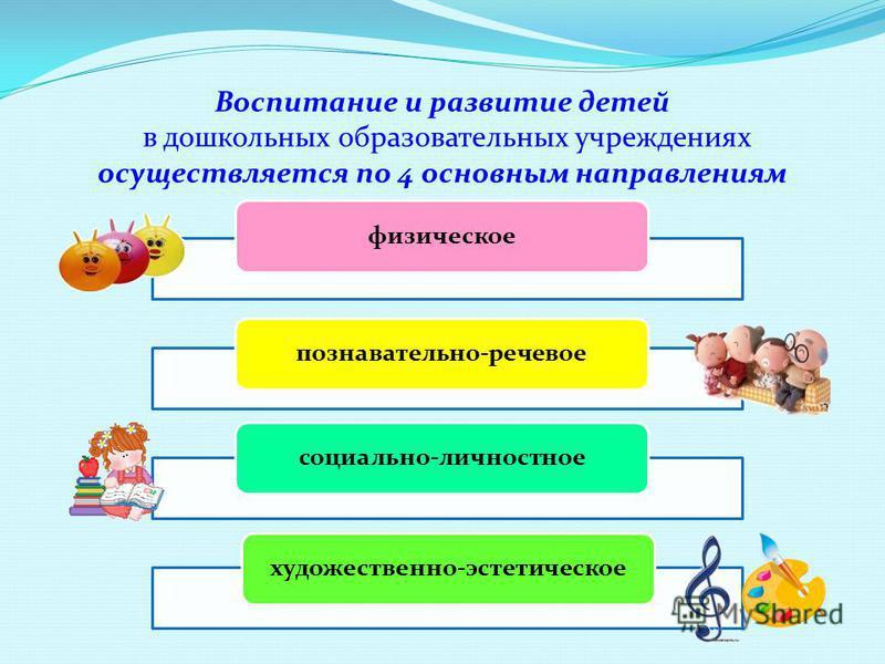 Воспитание и развитие детей в дошкольных образовательных учреждениях осуществляется по 4 основным направлениям физическоепознавательно-речевоесоциально-личностноехудожественно-эстетическое
