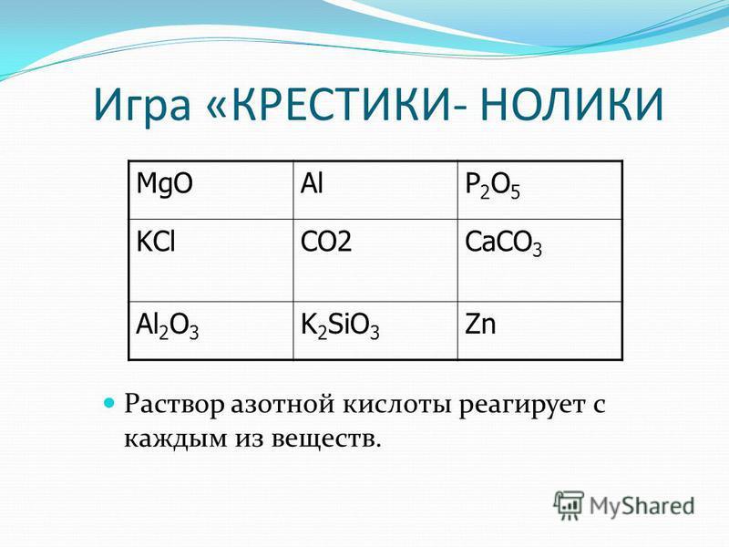 Игра «КРЕСТИКИ- НОЛИКИ MgOAlP2O5P2O5 KClCO2CaCO 3 Al 2 O 3 K 2 SiO 3 Zn Раствор азотной кислоты реагирует с каждым из веществ.