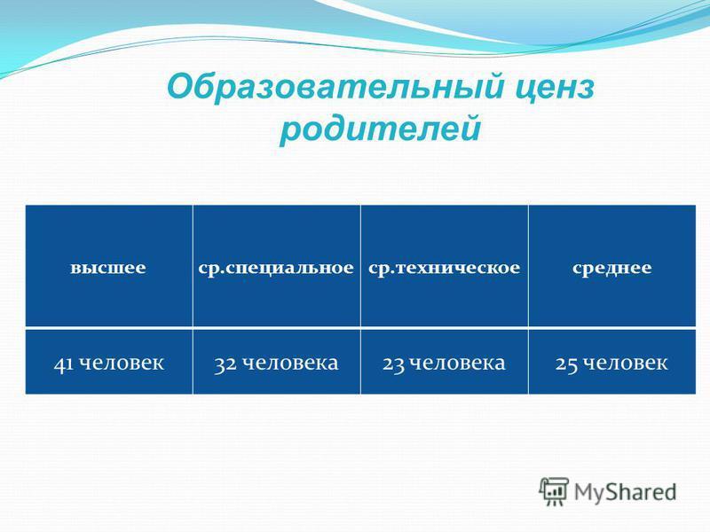 высшее с р.специальное с р.техническое среднее 41 человек 32 человека 23 человека 25 человек Образовательный ценз родителей