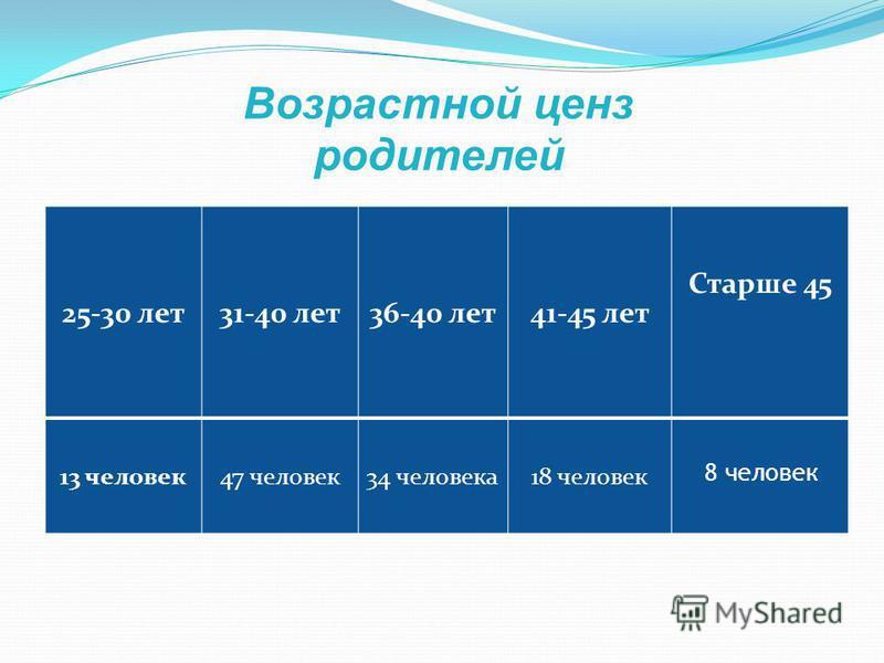 Возрастной ценз родителей 25-30 лет 31-40 лет 36-40 лет 41-45 лет Старше 45 13 человек 47 человек 34 человека 18 человек 8 человек
