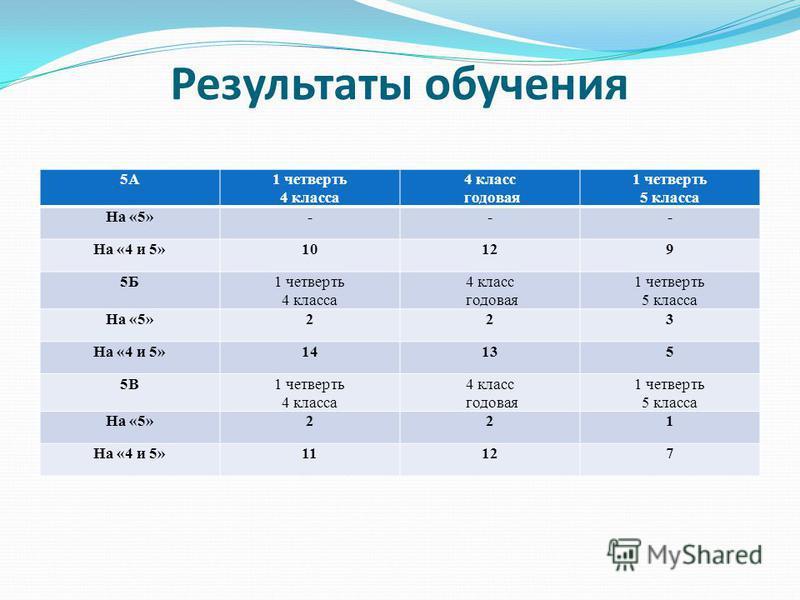 Результаты обучения 5А1 четверть 4 класса 4 класс годовая 1 четверть 5 класса На «5»--- На «4 и 5»10129 5Б1 четверть 4 класса 4 класс годовая 1 четверть 5 класса На «5»223 На «4 и 5»14135 5В1 четверть 4 класса 4 класс годовая 1 четверть 5 класса На «