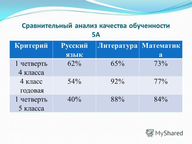 Сравнительный анализ качества обученности 5А Критерий Русский язык Литература Математик а 1 четверть 4 класса 62%65%73% 4 класс годовая 54%92%77% 1 четверть 5 класса 40%88%84%