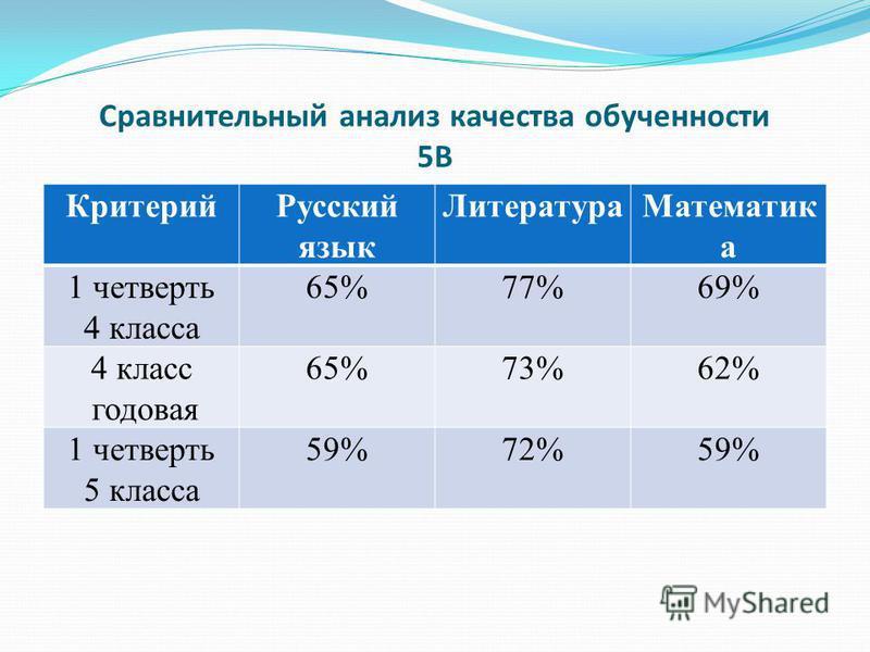 Сравнительный анализ качества обученности 5В Критерий Русский язык Литература Математик а 1 четверть 4 класса 65%77%69% 4 класс годовая 65%73%62% 1 четверть 5 класса 59%72%59%