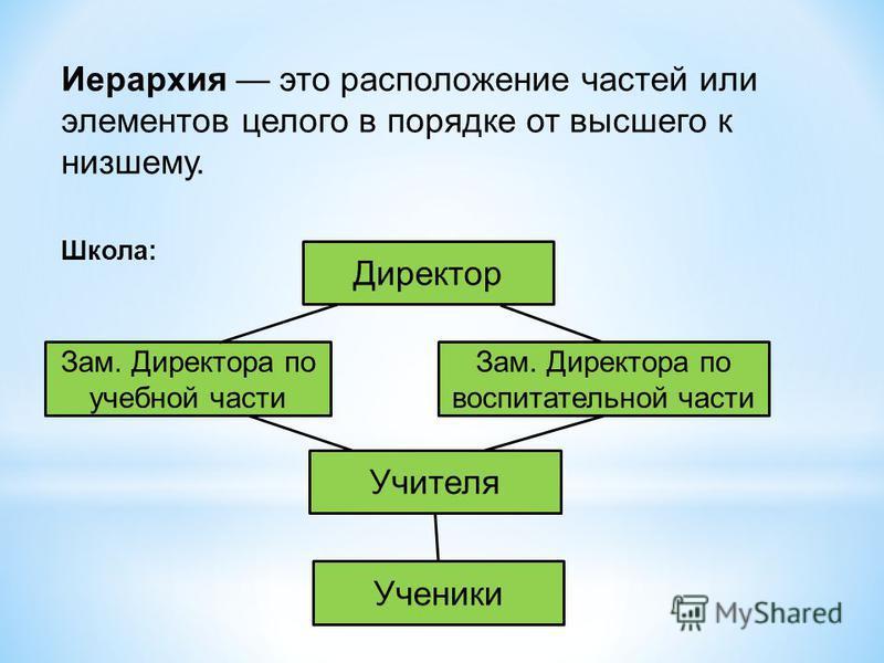 Иерархия это расположение частей или элементов целого в порядке от высшего к низшему. Школа: Директор Зам. Директора по учебной части Учителя Зам. Директора по воспитательной части Ученики
