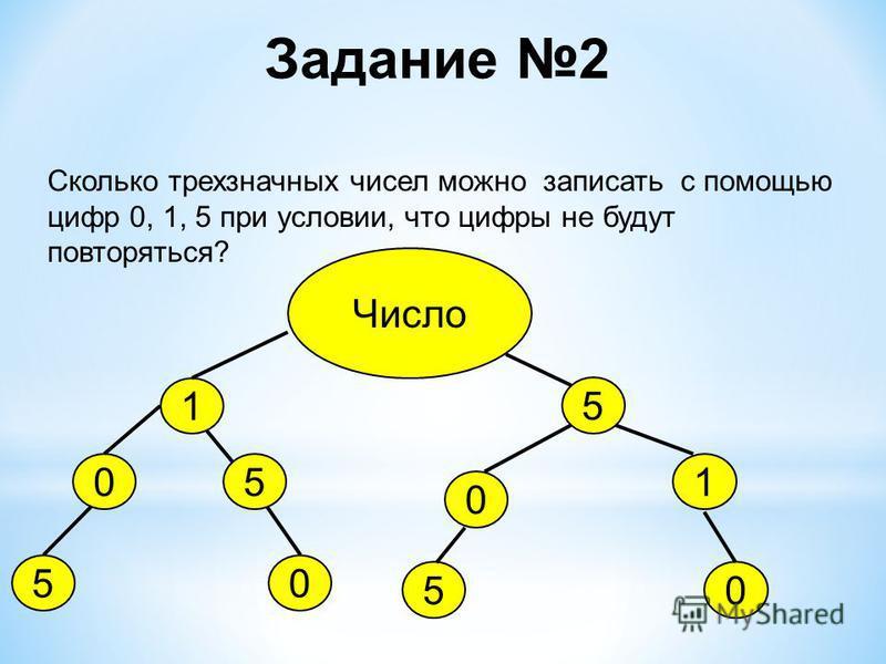 Задание 2 Сколько трехзначных чисел можно записать с помощью цифр 0, 1, 5 при условии, что цифры не будут повторяться? Число 1 0 5 0 51 0 5 05