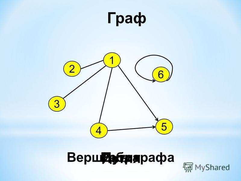 Граф 1 2 3 4 5 6 Вершины графа ДугиРебра Петля