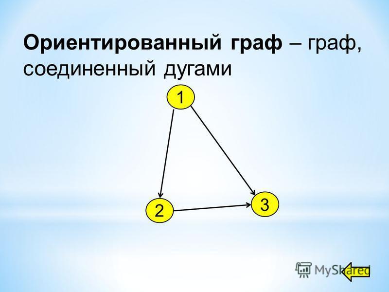 Ориентированный граф – граф, соединенный дугами 1 2 3