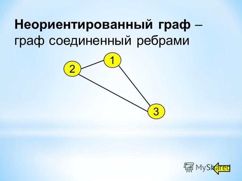 Неориентированный граф – граф соединенный ребрами 1 2 3