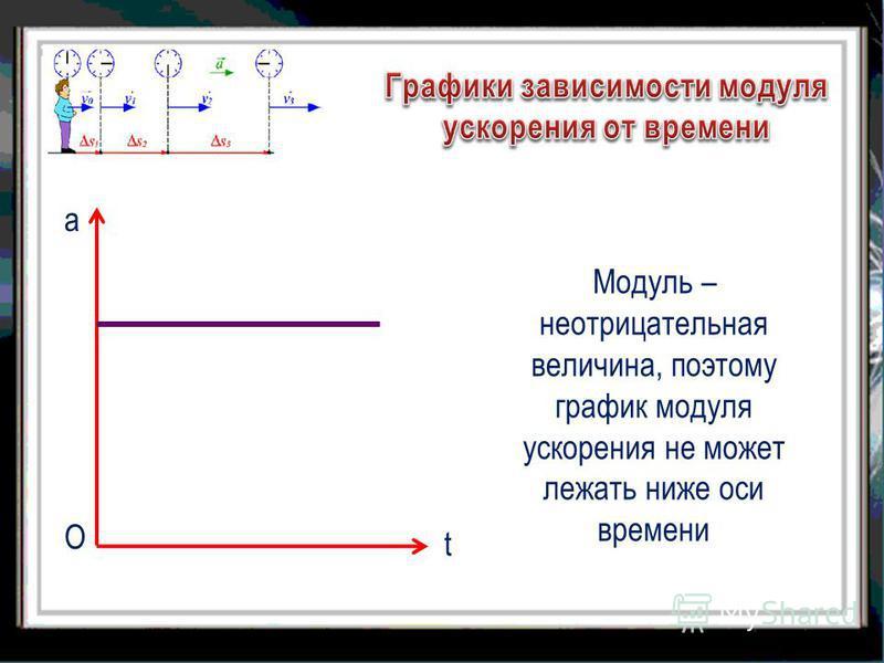 Модуль – неотрицательная величина, поэтому график модуля ускорения не может лежать ниже оси времени а О t
