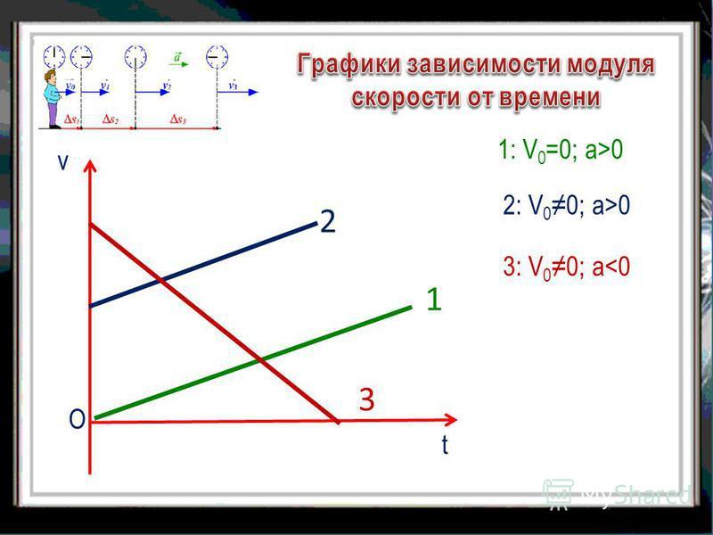 v О t 1 1: V 0 =0; а>0 2 2: V 0 0; а>0 3 3: V 0 0; а<0