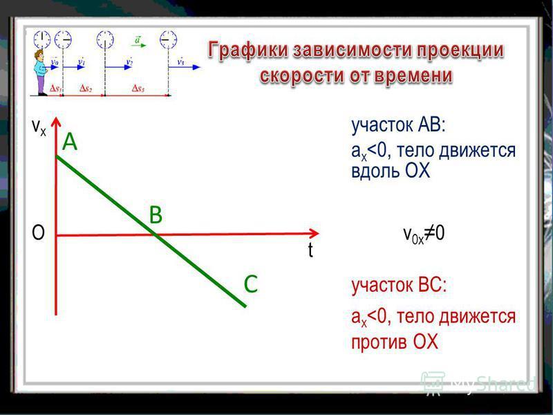 участок АВ: а х <0, тело движется вдоль ОХ vхvх О А В С участок ВС: a х <0, тело движется против ОХ v0 х 0v0 х 0 t