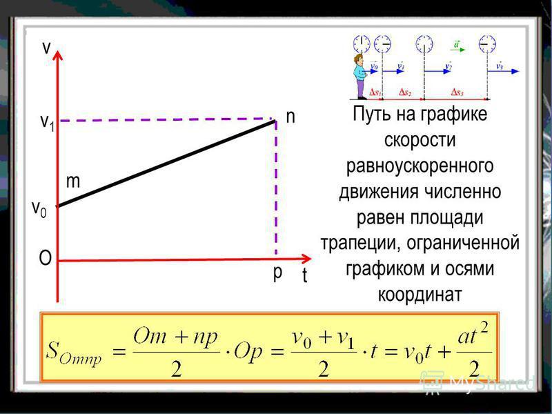 Путь на графике скорости равноускоренного движения численно равен площади трапеции, ограниченной графиком и осями координат v v0v0 О t m n p v1v1