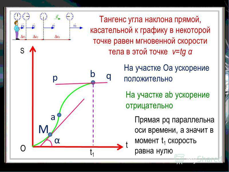 Тангенс угла наклона прямой, касательной к графику в некоторой точке равен мгновенной скорости тела в этой точке v=tg α S O t M a α На участке Оа ускорение положительно b На участке аb ускорение отрицательно p q t1t1 Прямая рq параллельна оси времени