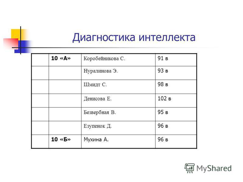 Диагностика интеллекта 10 «А» Коробейникова С. 91 в Нуралинова Э. 93 в Шмидт С. 98 в Денисова Е. 102 в Безвербная В. 95 в Езупенок Д. 96 в 10 «Б»Мухина А.96 в