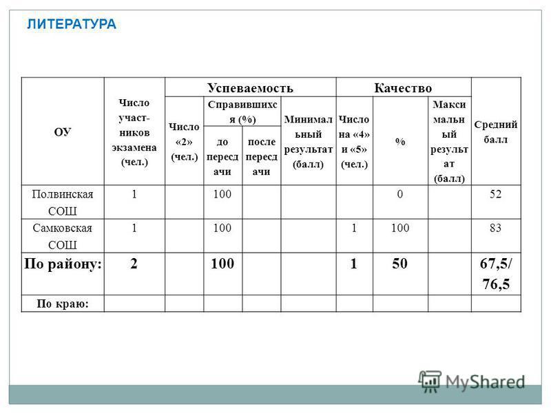 ЛИТЕРАТУРА ОУ Число участников экзамена (чел.) Успеваемость Качество Средний балл Число «2» (чел.) Справившихс я (%) Минимал ьный результат (балл) Число на «4» и «5» (чел.) % Макси мальн ый результат (балл) до пересдачи после пересдачи Полвинская СОШ
