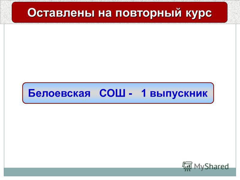Результаты единого государственного экзамена Оставлены на повторный курс Белоевская СОШ - 1 выпускник