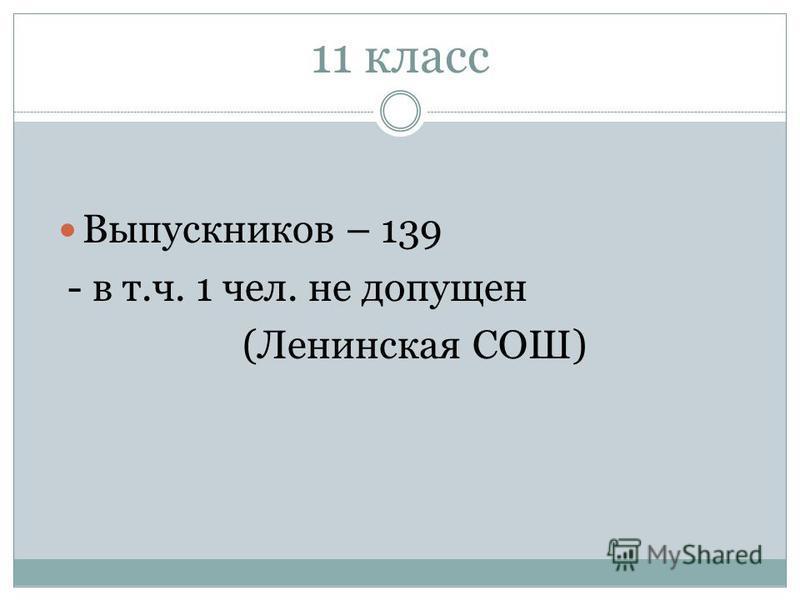 11 класс Выпускников – 139 - в т.ч. 1 чел. не допущен (Ленинская СОШ)