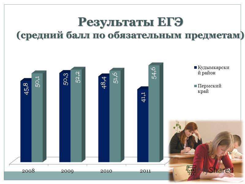Результаты ЕГЭ (средний балл по обязательным предметам)