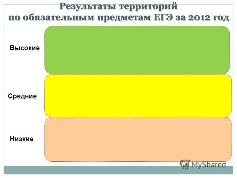 Результаты территорий по обязательным предметам ЕГЭ за 2012 год Высокие Средние Низкие