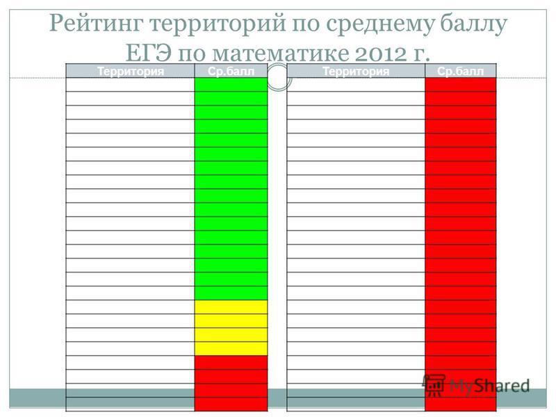 Рейтинг территорий по среднему баллу ЕГЭ по математике 2012 г. Территория Ср.балл Территория Ср.балл