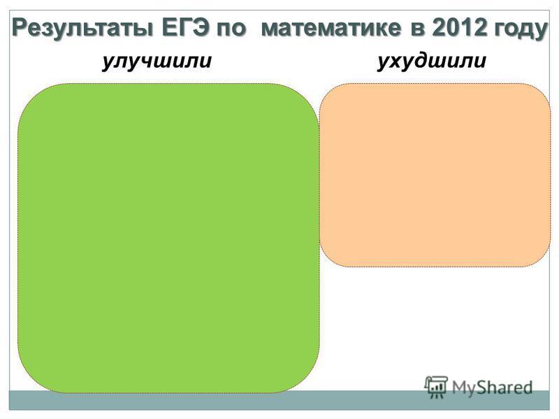 Результаты ЕГЭ по математике в 2012 году ухудшилиулучшили